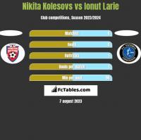 Nikita Kolesovs vs Ionut Larie h2h player stats