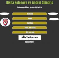 Nikita Kolesovs vs Andrei Chindris h2h player stats