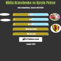 Nikita Kravchenko vs Kyrylo Petrov h2h player stats
