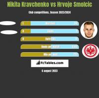 Nikita Kravchenko vs Hrvoje Smolcic h2h player stats