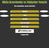 Nikita Kravchenko vs Vladyslav Yemets h2h player stats