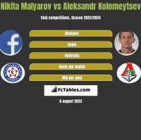 Nikita Malyarov vs Aleksandr Kolomeytsev h2h player stats
