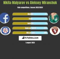 Nikita Malyarov vs Aleksey Miranchuk h2h player stats