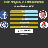 Nikita Malyarov vs Anton Miranchuk h2h player stats
