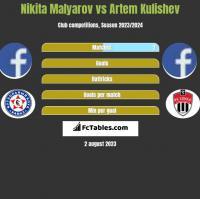 Nikita Malyarov vs Artem Kulishev h2h player stats