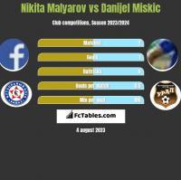 Nikita Malyarov vs Danijel Miskic h2h player stats