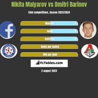 Nikita Malyarov vs Dmitri Barinov h2h player stats