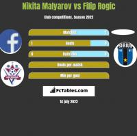 Nikita Malyarov vs Filip Rogic h2h player stats