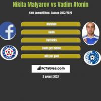 Nikita Malyarov vs Vadim Afonin h2h player stats