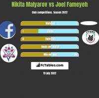 Nikita Malyarov vs Joel Fameyeh h2h player stats