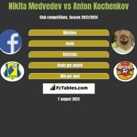 Nikita Medvedev vs Anton Kochenkov h2h player stats