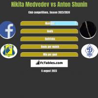 Nikita Medvedev vs Anton Shunin h2h player stats