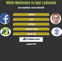 Nikita Medvedev vs Igor Leshchuk h2h player stats