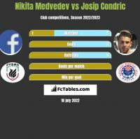 Nikita Medvedev vs Josip Condric h2h player stats