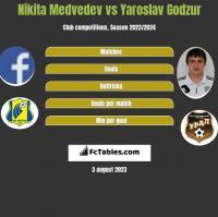 Nikita Medvedev vs Yaroslav Godzur h2h player stats