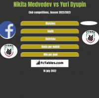 Nikita Medvedev vs Yuri Dyupin h2h player stats
