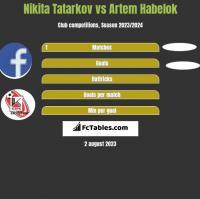 Nikita Tatarkov vs Artem Habelok h2h player stats