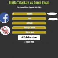 Nikita Tatarkov vs Denis Vasin h2h player stats