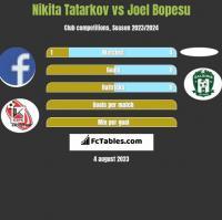 Nikita Tatarkov vs Joel Bopesu h2h player stats