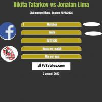 Nikita Tatarkov vs Jonatan Lima h2h player stats