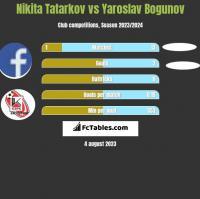 Nikita Tatarkov vs Yaroslav Bogunov h2h player stats