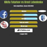 Nikita Tatarkov vs Orest Lebedenko h2h player stats