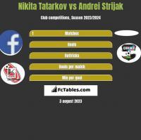 Nikita Tatarkov vs Andrei Strijak h2h player stats