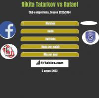 Nikita Tatarkov vs Rafael h2h player stats