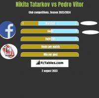 Nikita Tatarkov vs Pedro Vitor h2h player stats