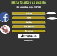 Nikita Tatarkov vs Vicente h2h player stats