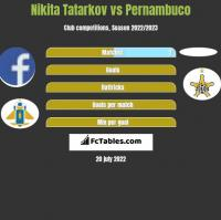 Nikita Tatarkov vs Pernambuco h2h player stats
