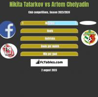 Nikita Tatarkov vs Artem Chelyadin h2h player stats