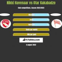 Nikki Havenaar vs Otar Kakabadze h2h player stats