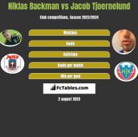 Niklas Backman vs Jacob Tjoernelund h2h player stats