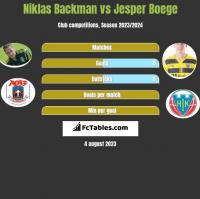 Niklas Backman vs Jesper Boege h2h player stats