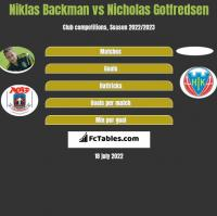 Niklas Backman vs Nicholas Gotfredsen h2h player stats