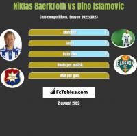 Niklas Baerkroth vs Dino Islamovic h2h player stats