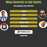 Niklas Baerkroth vs Emir Kujovic h2h player stats