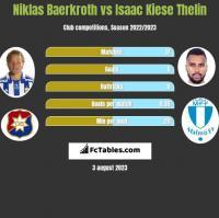 Niklas Baerkroth vs Isaac Kiese Thelin h2h player stats