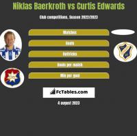 Niklas Baerkroth vs Curtis Edwards h2h player stats