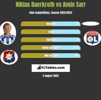 Niklas Baerkroth vs Amin Sarr h2h player stats