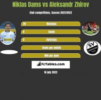 Niklas Dams vs Aleksandr Zhirov h2h player stats