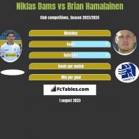 Niklas Dams vs Brian Hamalainen h2h player stats