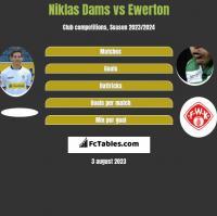 Niklas Dams vs Ewerton h2h player stats