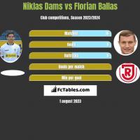 Niklas Dams vs Florian Ballas h2h player stats