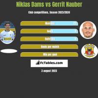 Niklas Dams vs Gerrit Nauber h2h player stats