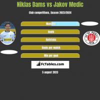 Niklas Dams vs Jakov Medic h2h player stats