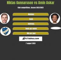 Niklas Gunnarsson vs Amin Askar h2h player stats