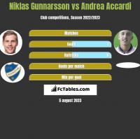 Niklas Gunnarsson vs Andrea Accardi h2h player stats
