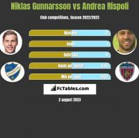 Niklas Gunnarsson vs Andrea Rispoli h2h player stats